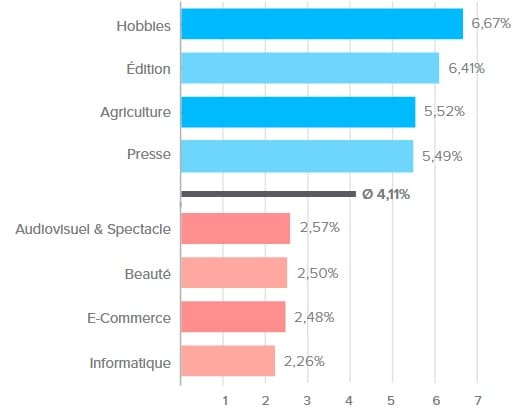 Le taux de clics moyen par secteurs d'activité par Newsletter2Go