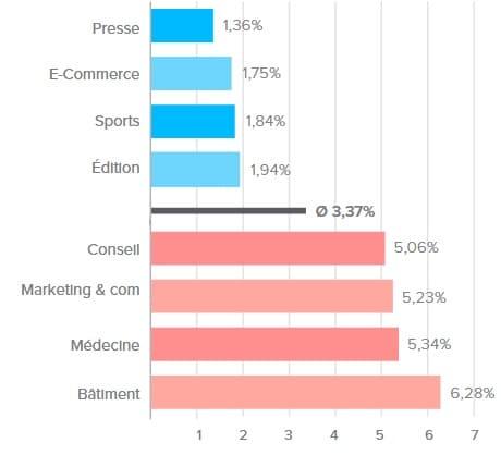 Le taux de rebonds moyen par secteurs d'activité est une des statistiques d'emails marketing