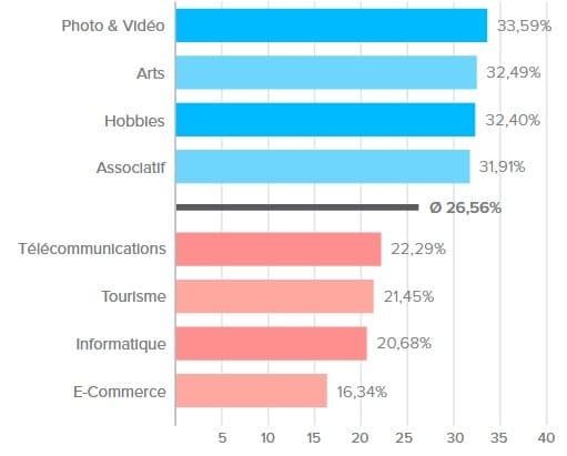 Les taux d'ouverture moyen par secteurs d'activité sont une des statistiques d'emails marketing par Newsletter2Go