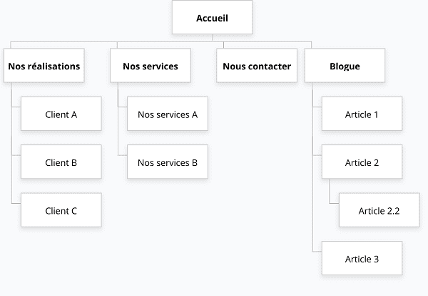 arborescence de site internet exemple